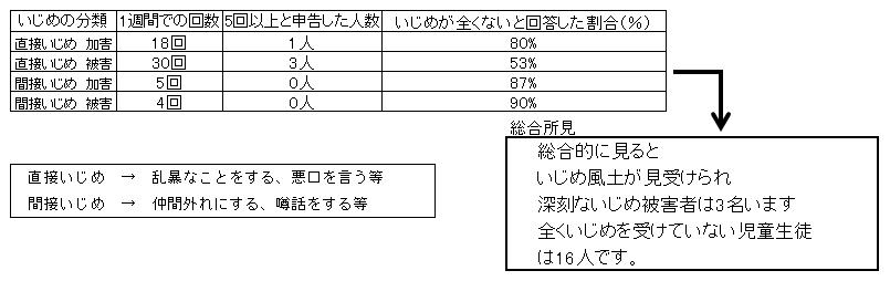 図11 いじめの認知件数及び総合所見(学級B)
