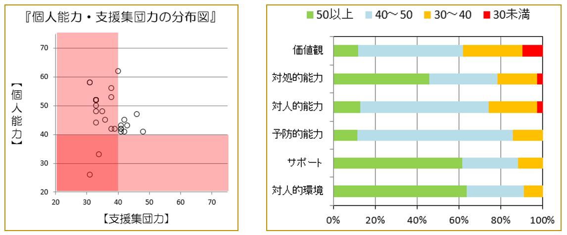 図12 個人能力・支援集団力の分布図(学級B)   図13 能力・支援率(学級B)