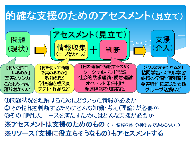 的確な支援のためのアセスメント(見立て)