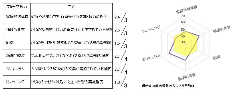 図10 取組認知度(学級A)