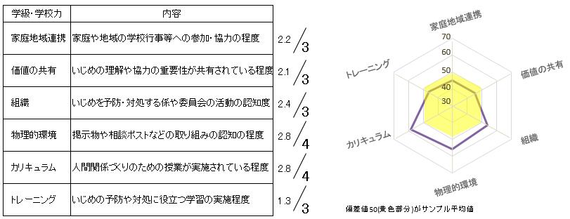 図14 取組認知度(学級B)