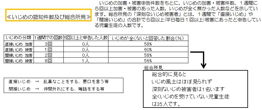 図7 いじめの認知件数及び総合所見(学級A)