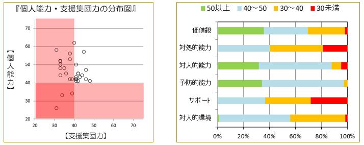 図8 個人能力・支援集団力の分布図(学級A)  図9 能力・支援率(学級A)
