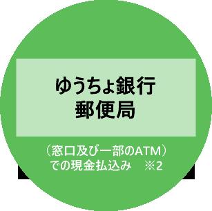ゆうちょ銀行・郵便局