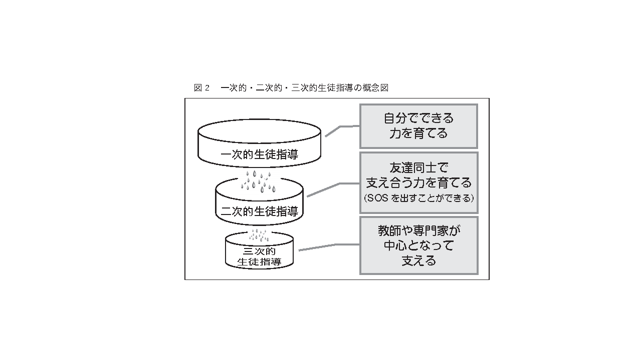 図2:一次的・二次的・三次的生徒指導の概念図
